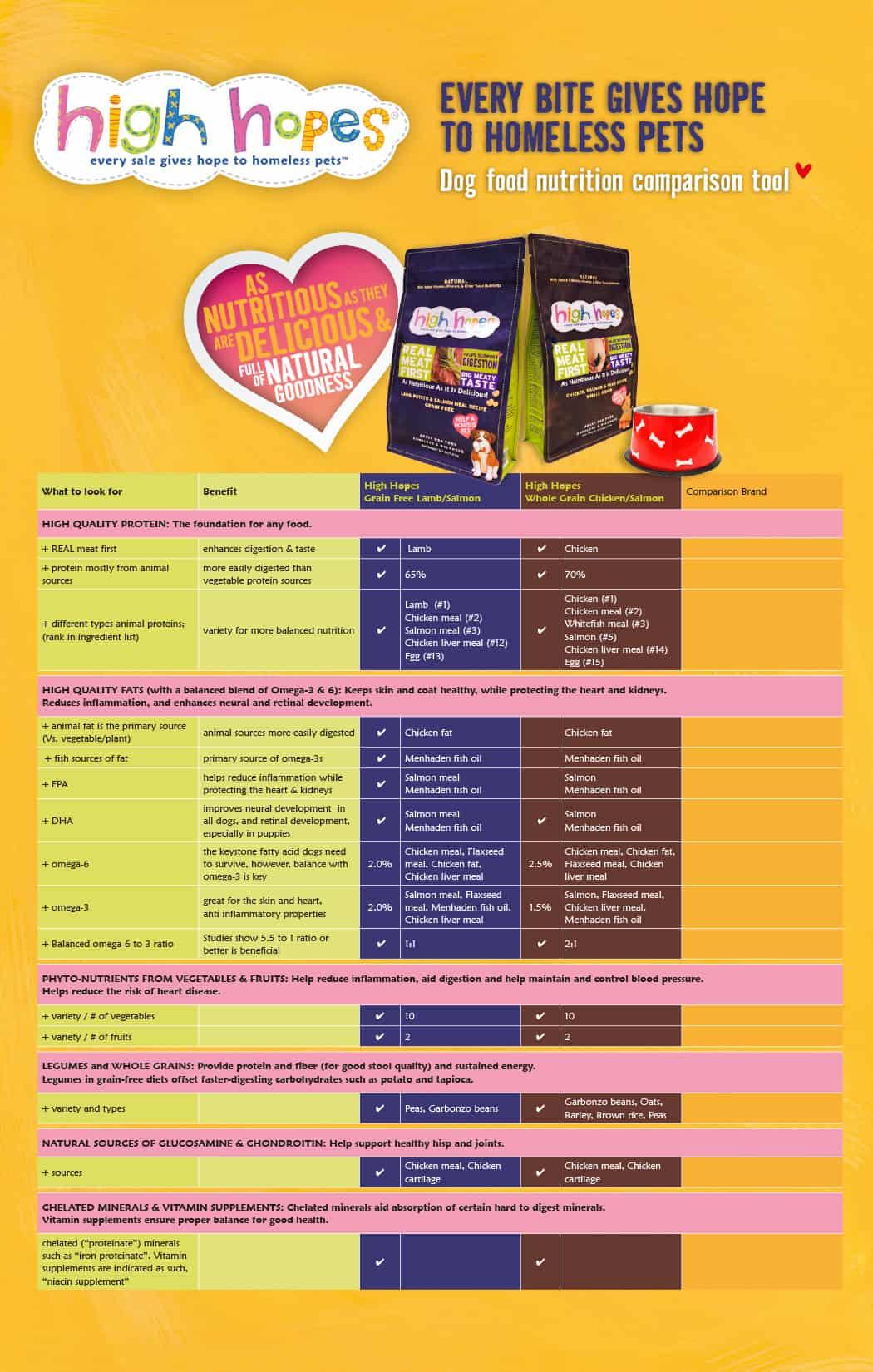 J003532-HH-Nutritional-Comparison_Tabloid